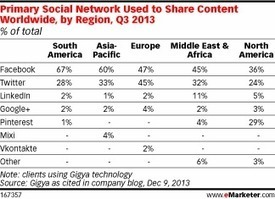 In Europe, Content-Sharing on Twitter Near-Even with Facebook | Internet Marketing - Living Streams of key changes | Scoop.it