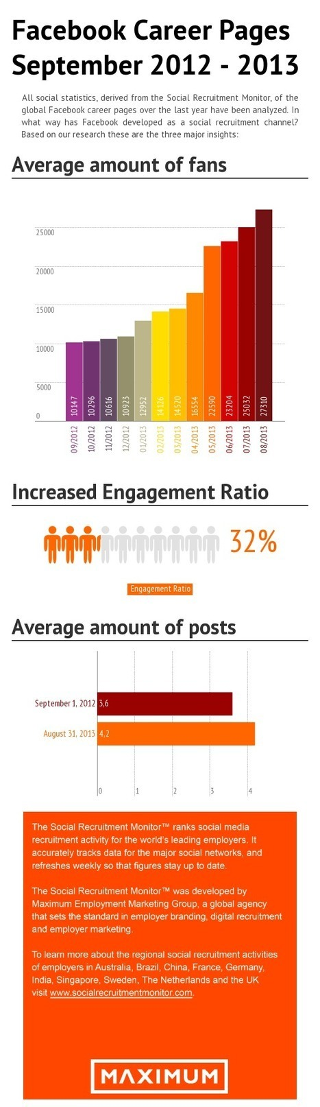 Engagement on Facebook Career Pages Increases by 32% in One Year | Marketing RH 2.0 & Marque employeur | Scoop.it