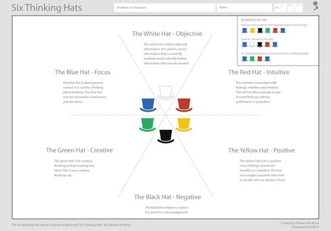 Six Thinking Hats Canvas Tool - TUZZit | Aleps Interests | Scoop.it