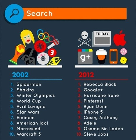 Infographie : Evolution du web de 2002 à 2012 | iEduc | Scoop.it