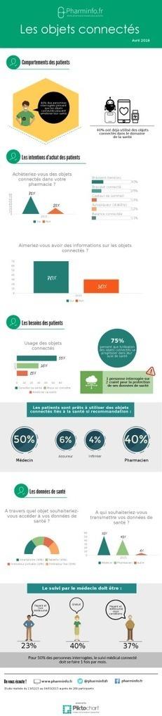 Infographie : les patients face aux objets connectés | Patients, E-Patient, Patient Empowerment | Scoop.it
