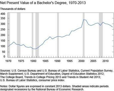 The Value of a College Degree | Competencias Matemáticas | Scoop.it