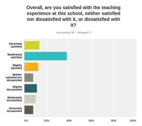 """Special Education Teachers Are """"Moderately Satisfied""""? 