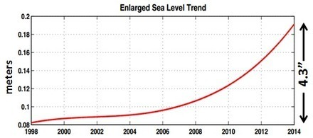 For Miami, Sea Level Rise Has Already Gone Exponential | GarryRogers NatCon News | Scoop.it