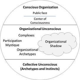 The Organizational Psyche: A Depth Psychology Model - Rethinking Complexity | Mastering Complexity | Scoop.it