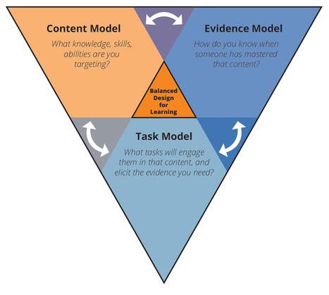 MIT Design Approach Seeks Balance Between Games and Assessment | Leren en Innoveren | Scoop.it