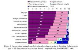 Loi Fioraso: les vrai chiffres de l'anglais à l'Université | La vie des SHS : veille recherche et enseignement | Scoop.it