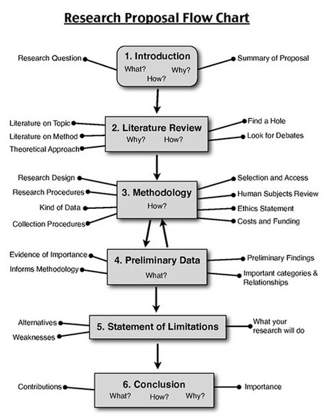 BUSINESSBLOGMONEY.COM: 12 Steps To a Winning Research Proposal | Representando el conocimiento | Scoop.it