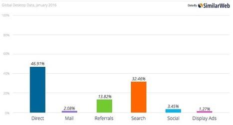 Sources d'acquisition de trafic e-commerce | Digital Update - Données Clients - Marketing ciblé - Big Data | Scoop.it