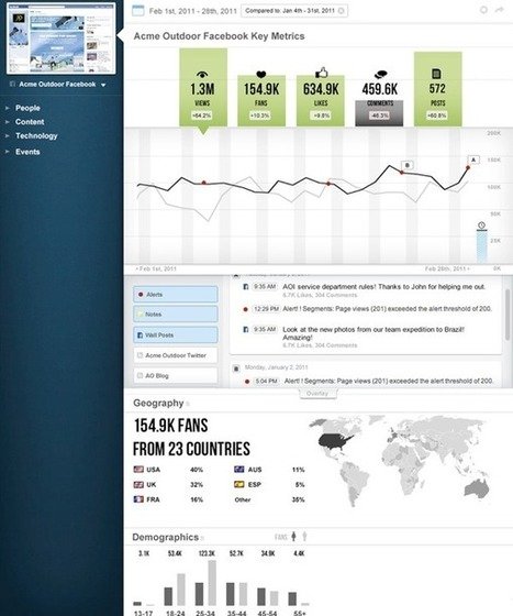 The future of analytics products | The Contrast Blog | Visualisation | Scoop.it
