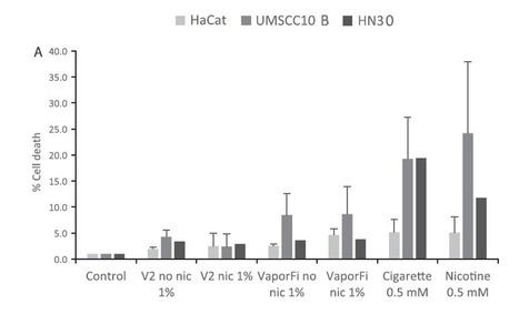 New Study Doesn't Show E-Cigarettes Give You Cancer - New Nicotine Alliance UK | Smart E-Cigs and Vapor News | Scoop.it
