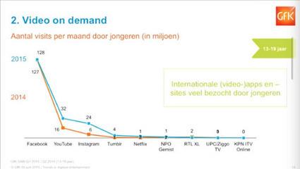 Netflix onder jeugd even groot als NPO Gemist en RTL XL samen | Video On Demand | Scoop.it