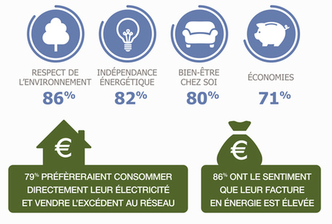 9 Français sur 10 estiment qu'il faut encourager les énergies renouvelables | RT2012 | Scoop.it