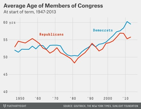 Both Republicans And Democrats Have an Age Problem | AUSTERITY & OPPRESSION SUPPORTERS  VS THE PROGRESSION Of The REST OF US | Scoop.it