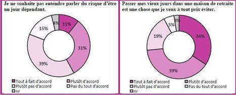 Perte d'autonomie : perceptions et comportements des Français face à ce risque. | Maladie d'Alzheimer | Scoop.it