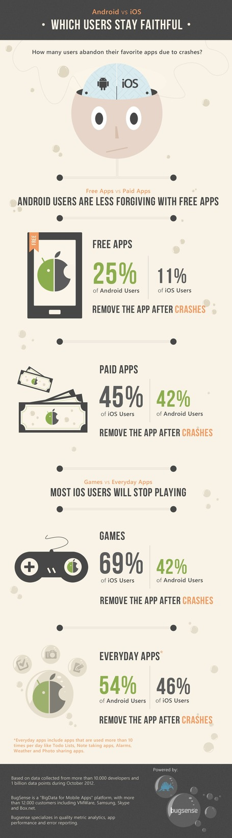 "Android vs. iOS: Loyalty Among Users [Infographic] | ""Social Media"" 