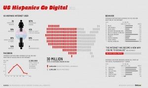 Los hispanos en Estados Unidos se hacen digitales #infografia #infographic #internet | Educación a Distancia y TIC | Scoop.it