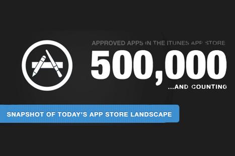 Infographic: Apple App Store's March to 500,000 Apps | Mobile Guru | Scoop.it