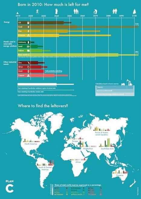 ¿Cuantos años nos quedan en el planeta Tierra de las principales materias primas? | CTMA | Scoop.it