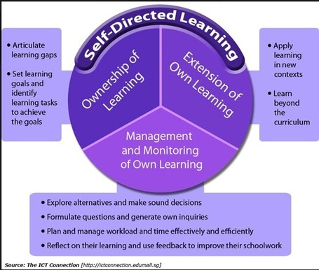 The Basics of Self-Directed Learning for Teachers | iGeneration - 21st Century Education | Scoop.it