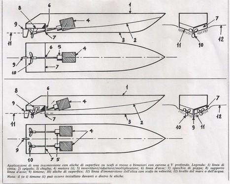 """Eliche di superficie di """"Sonny"""" Levi: il testo del brevetto - Altomareblu   Nautica-epoca   Scoop.it"""