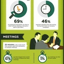 Biggest Workplace Time Wasters | Visual.ly | Let's Get Down To Business | Scoop.it