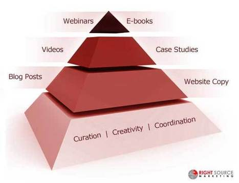 A Food Pyramid for Content Marketing | Content Marketing World | Content Strategy |Brand Development |Organic SEO | Scoop.it