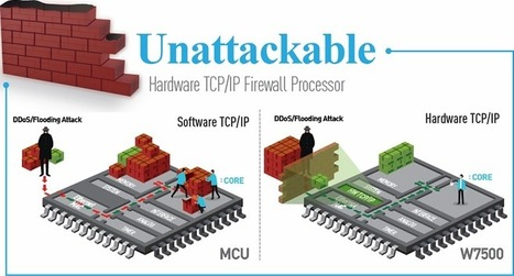 WIZnet : Internet Offload Processor Provider | Open Hardware Source | Scoop.it
