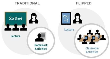 AulaBlog: I Video nella Didattica - Prima Parte: pubblicare, selezionare e organizzare | AulaMagazine Scuola e Tecnologie Didattiche | Scoop.it