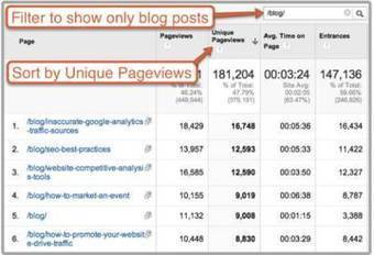3 Content Optimization Questions That Google Analytics Can Answer   MarketingHits   Scoop.it
