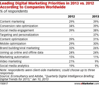 Content Vaults to No. 1 Marketing Priority for 2013 - eMarketer | Content Marketing for Businesses | Scoop.it
