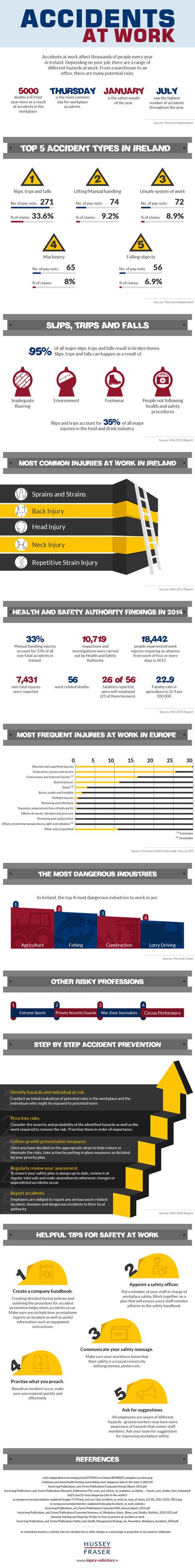 Accidents at Work - People Development Network   MILE Leadership   Scoop.it
