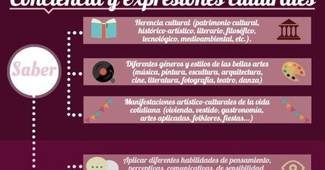 CONOCIENDO LAS COMPETENCIAS CLAVE | Conciencia y expresiones culturales ~ La Eduteca | FOTOTECA INFANTIL | Scoop.it