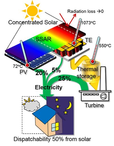 Hybrid system designed to harvest 'full spectrum' of solar energy | Amazing Science | Scoop.it