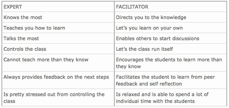 Curation for Education: The Curator as a Facilitator | Create, Innovate & Evaluate in Higher Education | Scoop.it