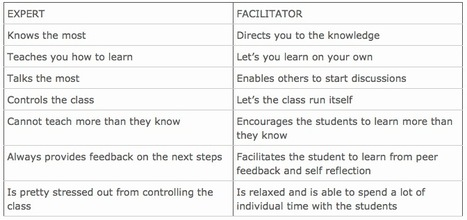 Curation for Education: The Curator as a Facilitator | TfT- Training for Trainers- Gogoetak | Scoop.it