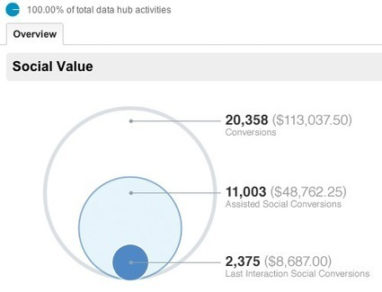 Google Analytics ora è più social-oriented | SOCIALNET ERA | Scoop.it