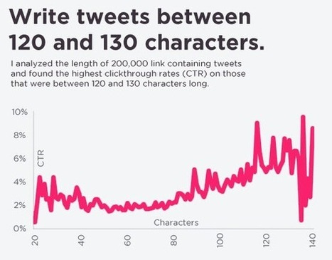 15 Ways to Increase The Click Through Rate On Your Tweets | Twitter Tips And Updates From Buffer | The New Media Marketing Daily | Scoop.it