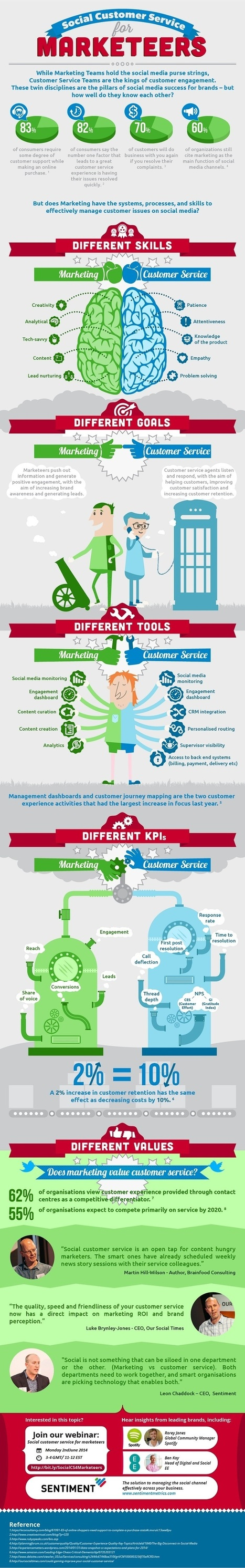 What Marketers Need to Know About Social Customer Service [Infographic] | infographics | Scoop.it