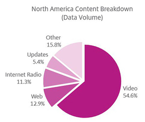 LTE leads to a jump in video consumption | Live Mobile TV challanges the traditional box | Scoop.it