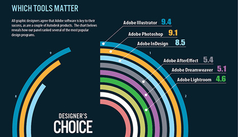 The state of graphic design (Infographic) | Infographie | Scoop.it