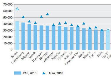 Où sont payés les salaires les plus élevés d'Europe ? | Luxembourg (Europe) | Scoop.it