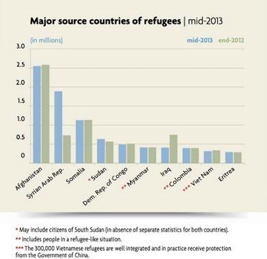 Graphs - Migrants crossing the Mediterranean | Global Challenge - Population | Scoop.it