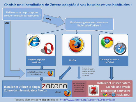 Zotero - version Firefox ou Stand-alone ? | boiteaoutils.info | Zotero | Scoop.it