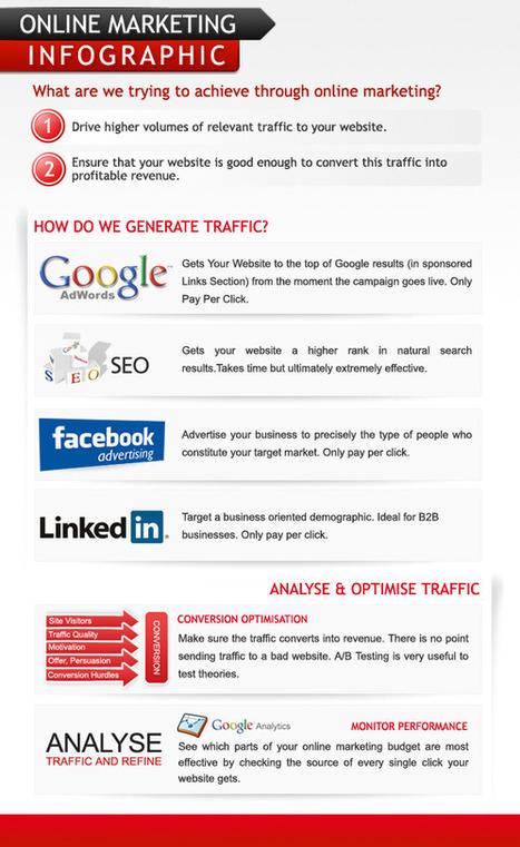 marketingonline.jpg (586x956 pixels) | WEBOLUTION! | Scoop.it