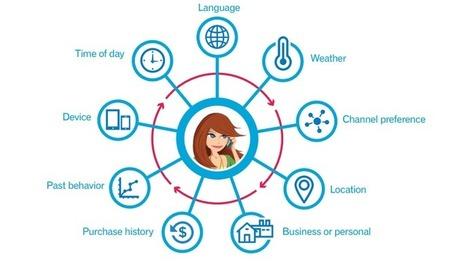 Marketing contextuel : 5 étapes pour bien débuter | UX - Expérience client & utilisateur | Scoop.it