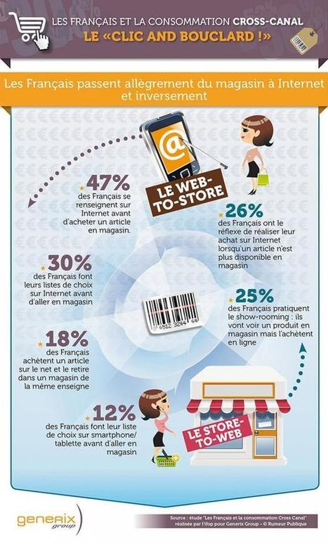 Du magasin à Internet (Web to Store) ou du web au magasin (Store to Web) ? | Quand la communication passe au web | Scoop.it