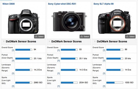 Sony RX1 gets DxOmarked. it's better than the A99!   sonyalpharumors   Sony RX1 ( Cyber shot DSC-RX1)   Scoop.it