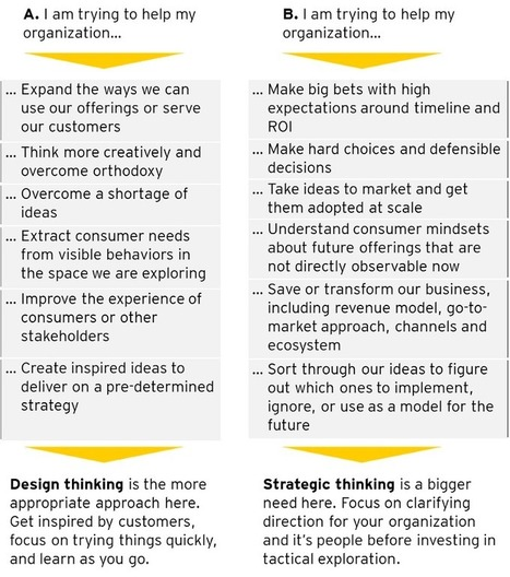 Strategy versus Design Thinking | Designing  services | Scoop.it