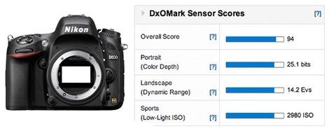 Nikon D600 gets second best DxOMark score after the D800/E | World Technology News | Scoop.it